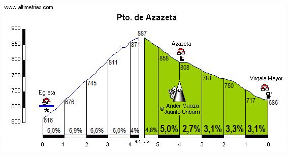 Azazeta
