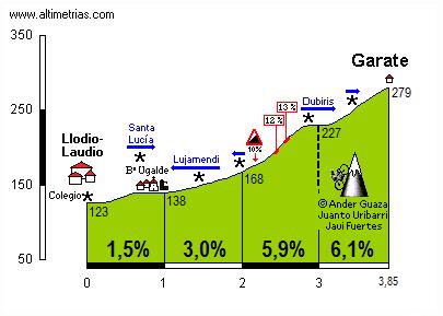 Garate (La Palanca)