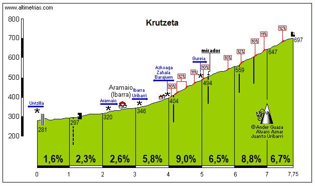 Krutzeta