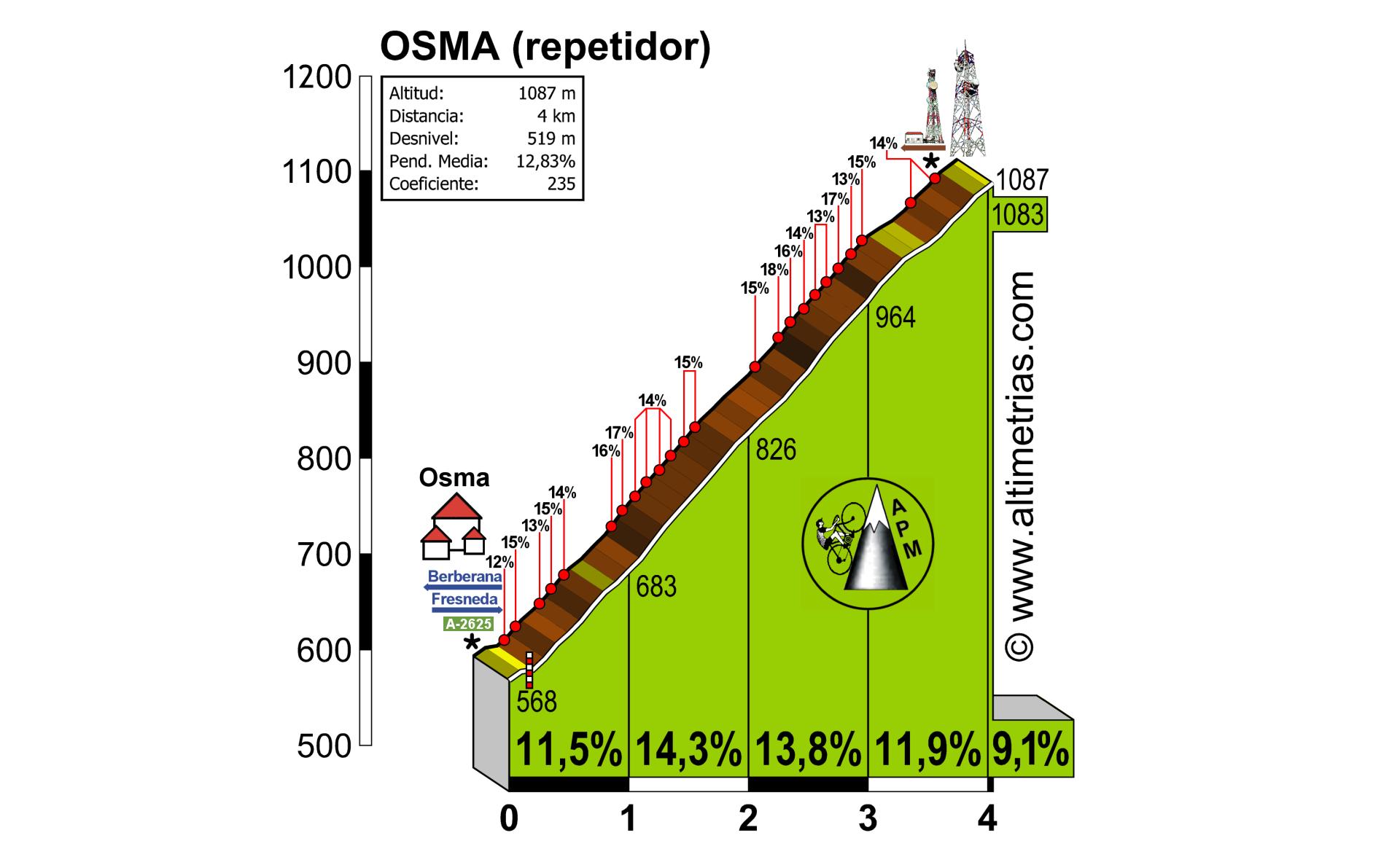 Osma (repetidor TV)
