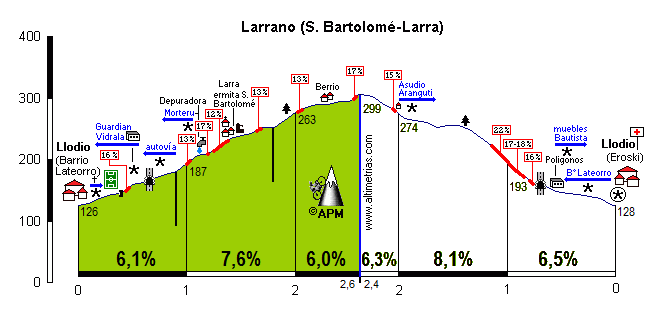 San Bartolomé-Larrano