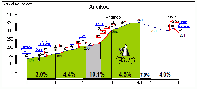 Andikona