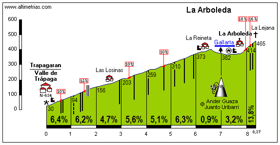 Arboleda, La