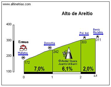 Areitio