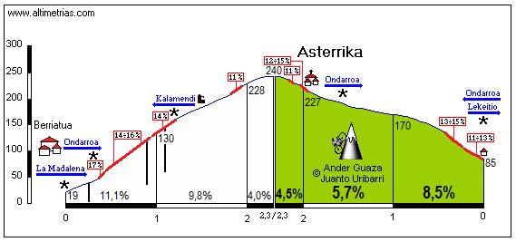 Asterrika