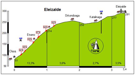 Eleizalde (Rigoitia)