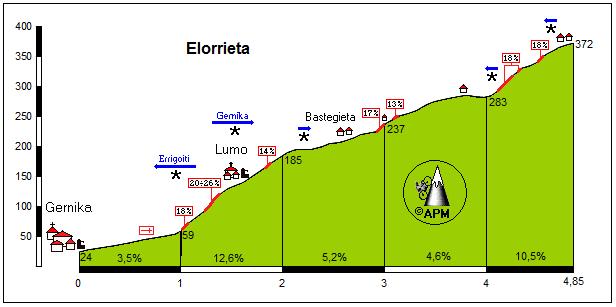 Elorrieta