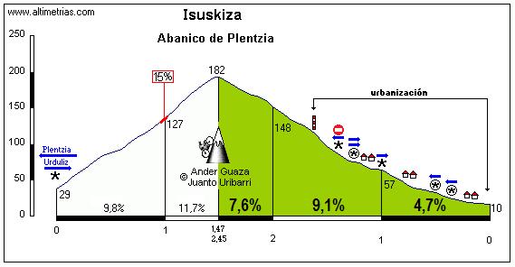 Isuskiza (Abanico de Plentzia)