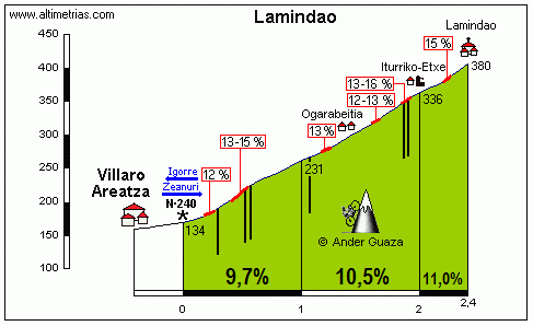 Lamindao