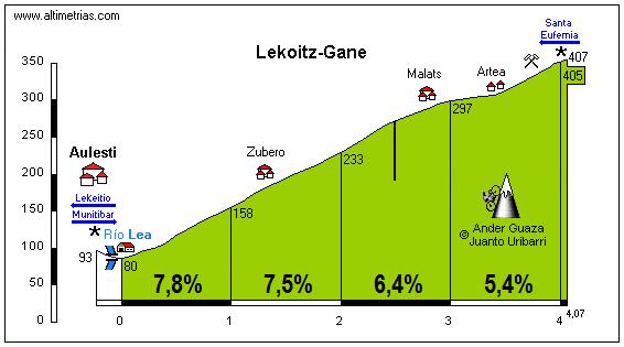 Lekoitz-Gane