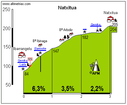 Natxitua