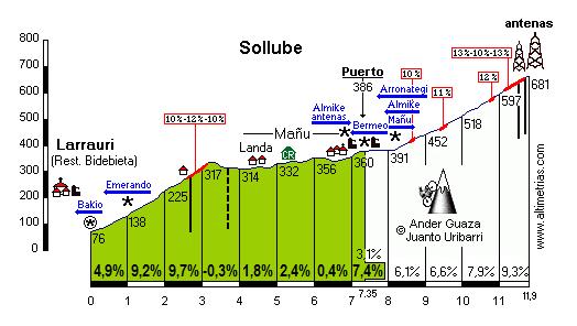 Sollube