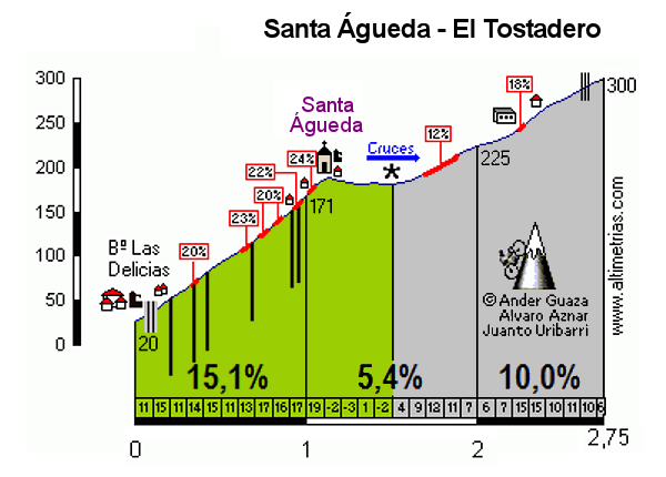 Santa Águeda-El Tostadero