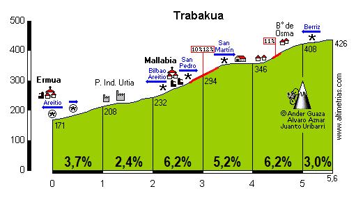 Trabakua