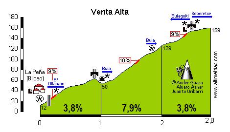 Venta Alta