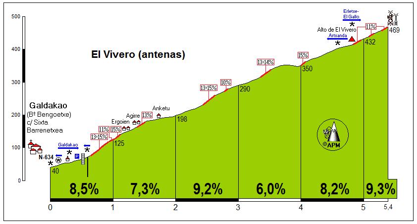 Vivero, El (antenas)