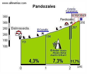 Pandozales