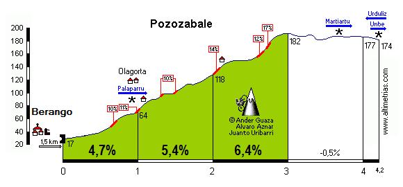 Pozozabale