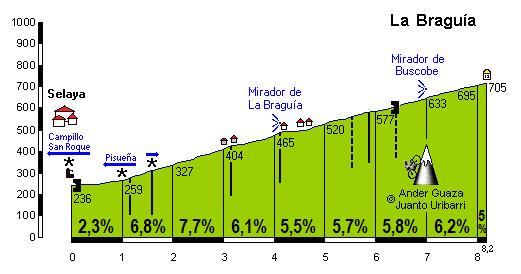 Braguía, La