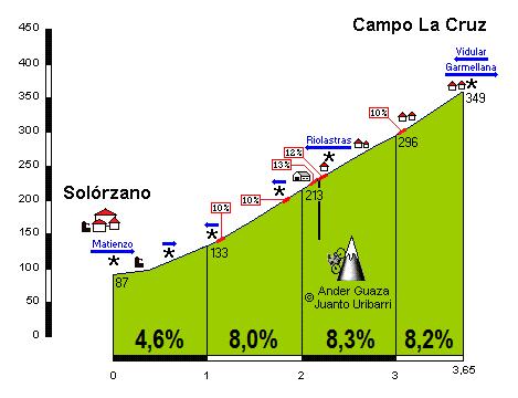Campo la Cruz