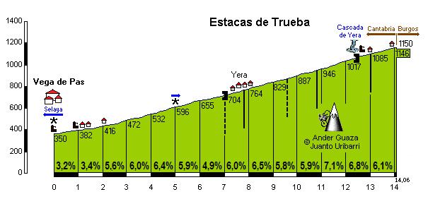 Estacas de Trueba