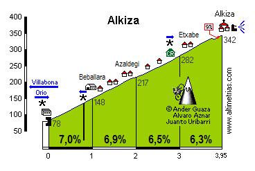 Alkiza