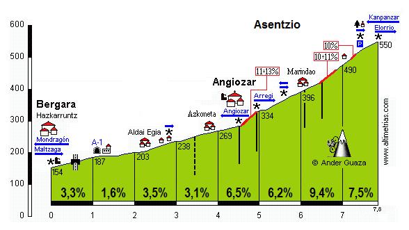 Asentzio (Intxorta)