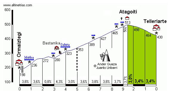 Atagoiti