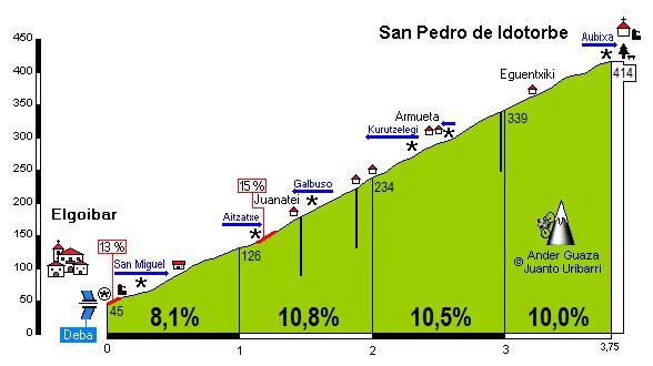 San Pedro de Idotorbe