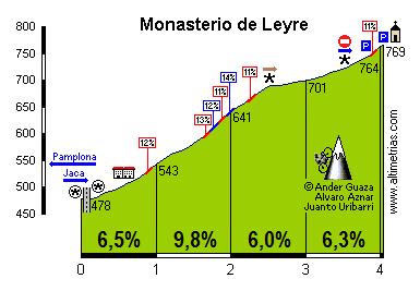 Leyre, San Salvador de