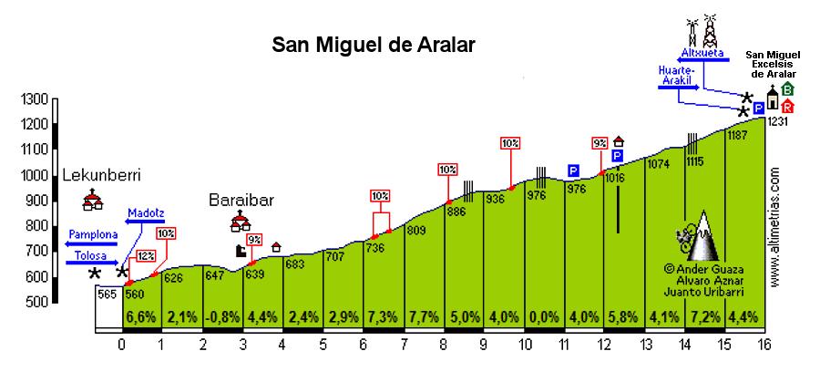 San Miguel de Aralar