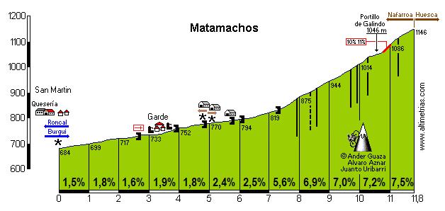 Matamachos